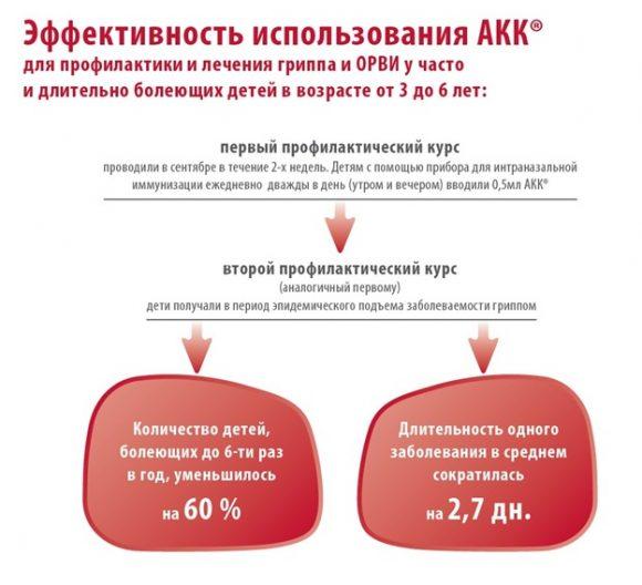 АКК особенности